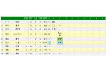 ヤクルトのドラ1ルーキー村上宗隆がプロ初打席初ホームランを記録!