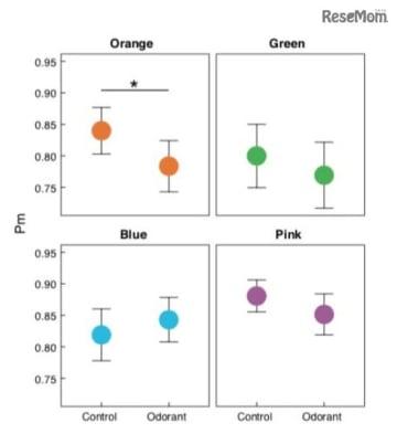 縦軸は記憶成績を示す。オレンジ色に対してのみ、無臭条件時(Control)より匂い条件時(Odorant)で記憶成績低下が見られた