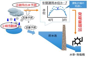 融雪量予測による水力発電所での高効率運転のイメージ(NEDO発表資料より)