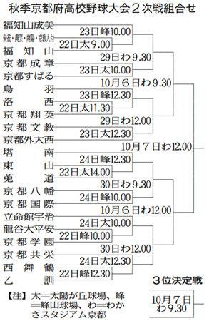 秋季京都府高校野球大会2次戦組合せ