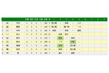 ロッテ・福浦が第1打席で左前打を記録