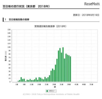 東京都 百日咳の流行状況(2018年)百日咳報告数の推移