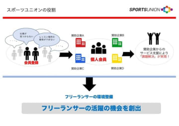スポーツユニオン、スポーツ・フィットネス業界で働くフリーランサーを支援する会員サイトを開設