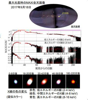 「最大光度時のMAXI全天画像、X線の色の変化(疑似カラー)」(画像: MAXIサイエンスニュース)