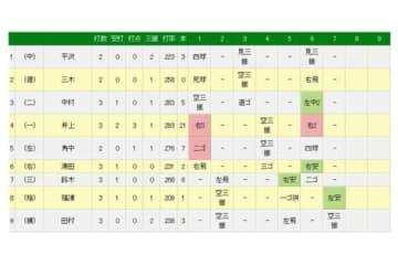 7回にロッテ・福浦が通算1999安打を放った