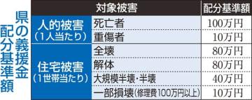 義援金5640万円を15市町村に配分 熊本県、第27次