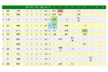 7回裏、現役引退を表明しているDeNA・後藤武敏が代打で登場