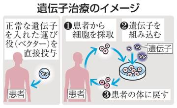 遺伝子治療のイメージ