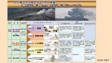 全国の火山警戒レベルの状況