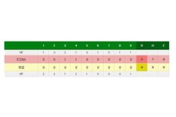 中日対ヤクルトの試合結果