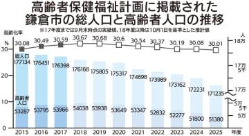 鎌倉市:高齢化率、来年度がピーク?計画ごと異なる推計使用
