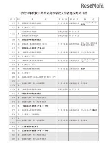 2019年度秋田県公立高等学校入学者選抜関係日程