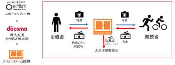 まえばし赤城山ヒルクライム大会で競技者への写真販売プラットフォームの実証実験を実施