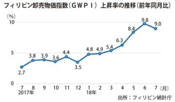 【フィリピン】卸売物価指数、7月は7カ月ぶりに鈍化[商業]