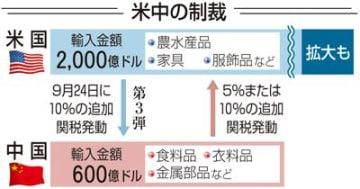 貿易摩擦対応に苦慮 中国進出の県内企業
