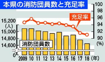 栃木県内の消防団員、過去50年で最少