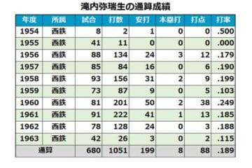 滝内弥瑞生氏の通算成績