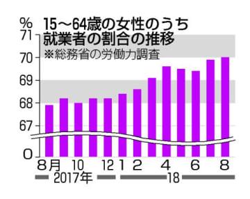 15~64歳の女性のうち就業者の割合の推移