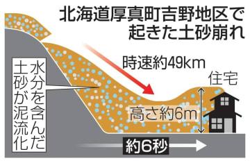 北海道厚真町吉野地区で起きた土砂崩れ