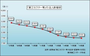 「第三セクター等」の法人数推移