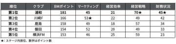 浦和レッズ、Jリーグビジネスマネジメントランキング1位を獲得