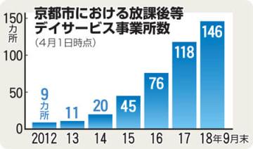 京都市における放課後等デイサービス事業所数の推移