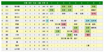 巨人岡本が33号本塁打を記録