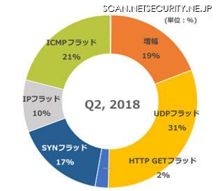 2018年第2四半期 DDoS攻撃タイプ