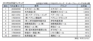 2018年(1-8月期)出荷量ランキング。(画像: 東京商工リサーチの発表資料より)