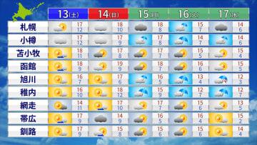 北海道各地の17日までの天気と予想最高/最低気温
