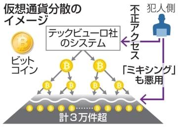 仮想通貨分散のイメージ