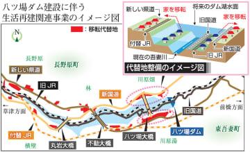 八ツ場ダム建設に伴う生活再建関連事業のイメージ図