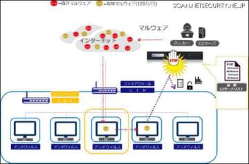 DDH BOXのイメージ図
