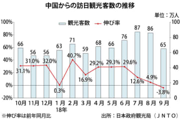 【中国】9月の訪日中国人、5年ぶりに減少[観光]