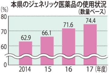 本県の後発薬使用は74.4% 17年度・全国7番目の高さ