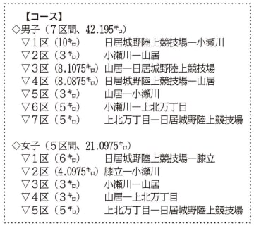 全国懸け18日熱戦火ぶた 花巻で高校駅伝県予選