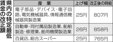 最低賃金25~26円アップ 熊本県内の自動車など特定3産業 高水準の改正