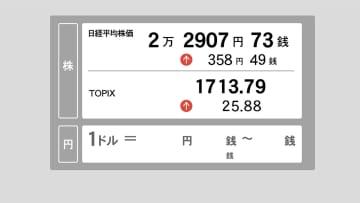 17日東京株前場 大幅続伸、上げ幅一時400円超