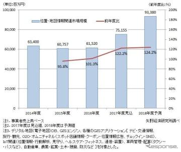 国内位置・地図情報関連市場規模推移と予測