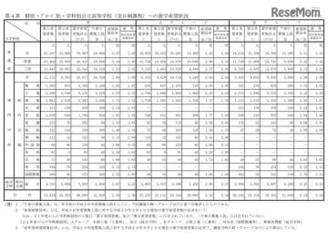 群別・グループ別・学科別公立高等学校(全日制課程)への進学希望状況