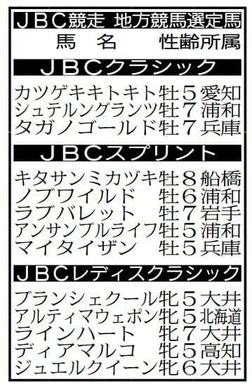 JBC競走・地方競馬所属の選定馬決定