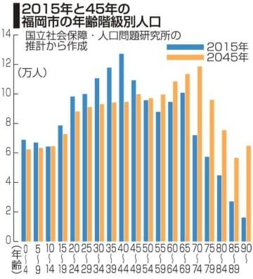 「元気な街」加速する高齢化 福祉、雇用どう道筋示す 福岡市長選まで1カ月