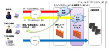 IDS/IPSサービスのシステム概要図