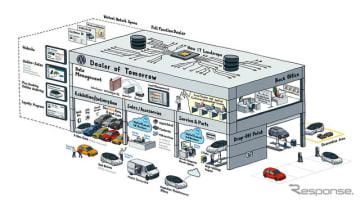 フォルクスワーゲンが2020年から欧州で導入予定のデジタルディーラーのイメージ