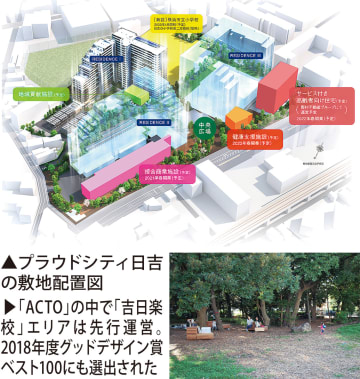 新・街づくり構想を導入 野村不「プラウドシティ日吉」マンションと周辺地域つなぐ