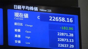 18日東京株式市場終値 反落 182円安