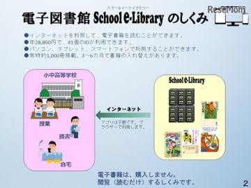 電子図書館School e-Libraryのしくみ