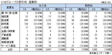 「KYBグループ取引状況」調査対象 産業別