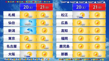 土日の各地の天気予報