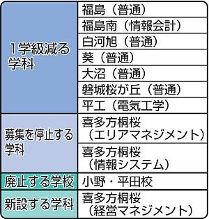 福島高は1学級「削減」 県立高校募集定員、白河旭など7校も